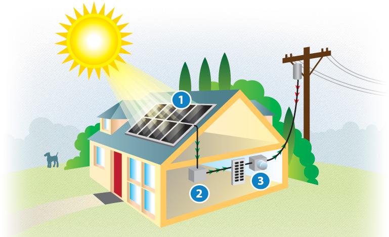 how_solar_works